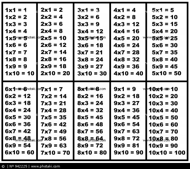 Confira dicas de tabuada de multiplica o para imprimir for Multiplication table of 99